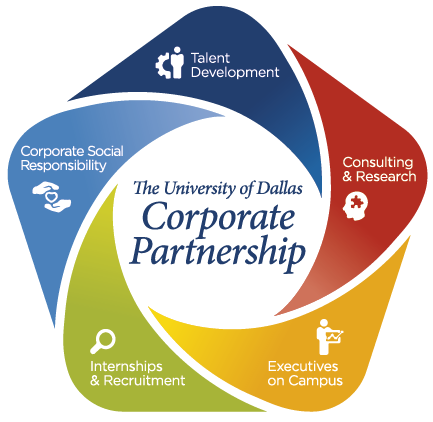 Corporate Partnerships Infographic