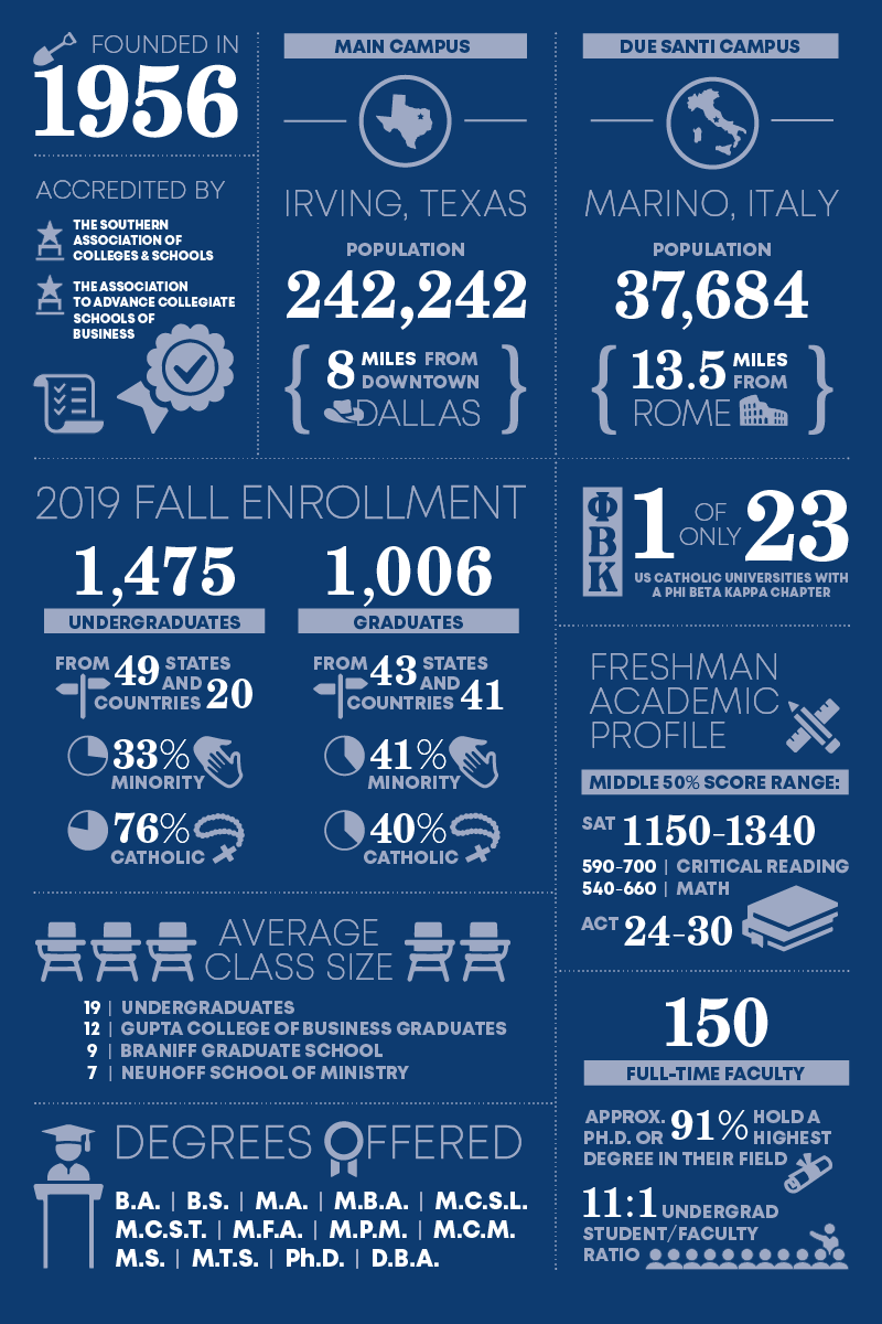 University of Dallas Institutional Profile - Fall 2019
